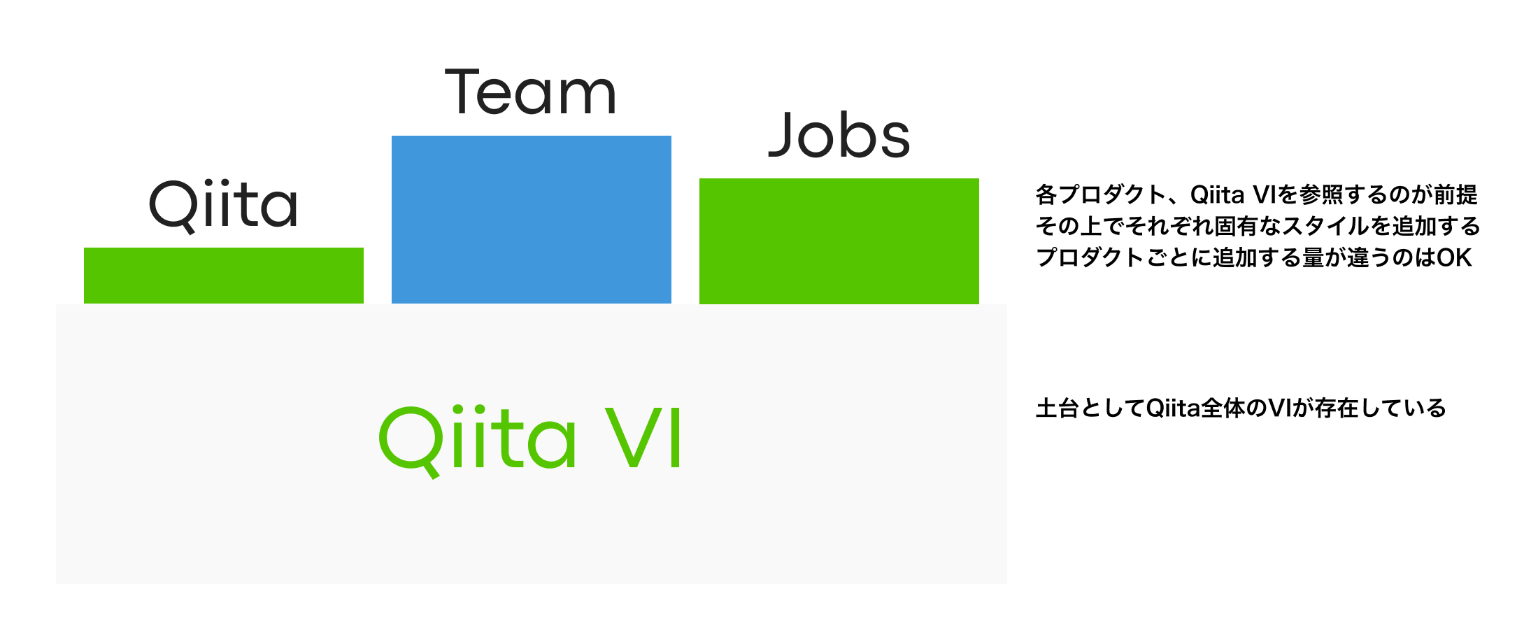 Qiita VIと各プロダクトごとのオーバーライドの関係性