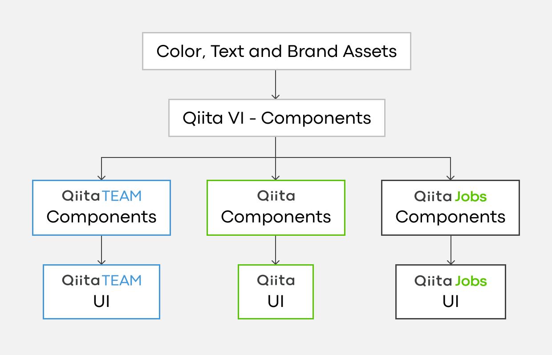 デザインシステム内での継承関係