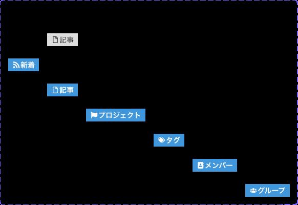 SubHeader Navigation.png